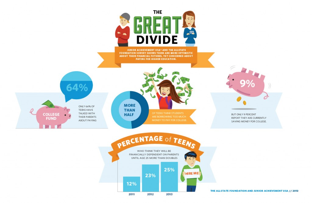 Teens and Personal Finance Infographic_2013