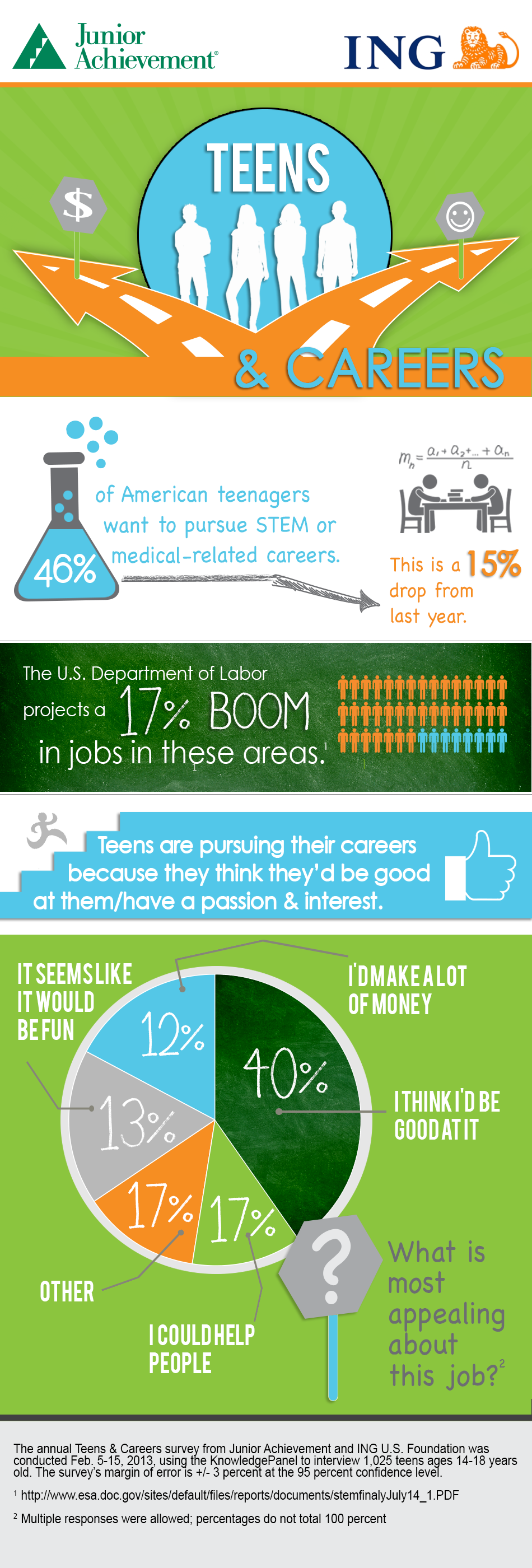 15% decline in teens interested in stem medical careers about ing u s
