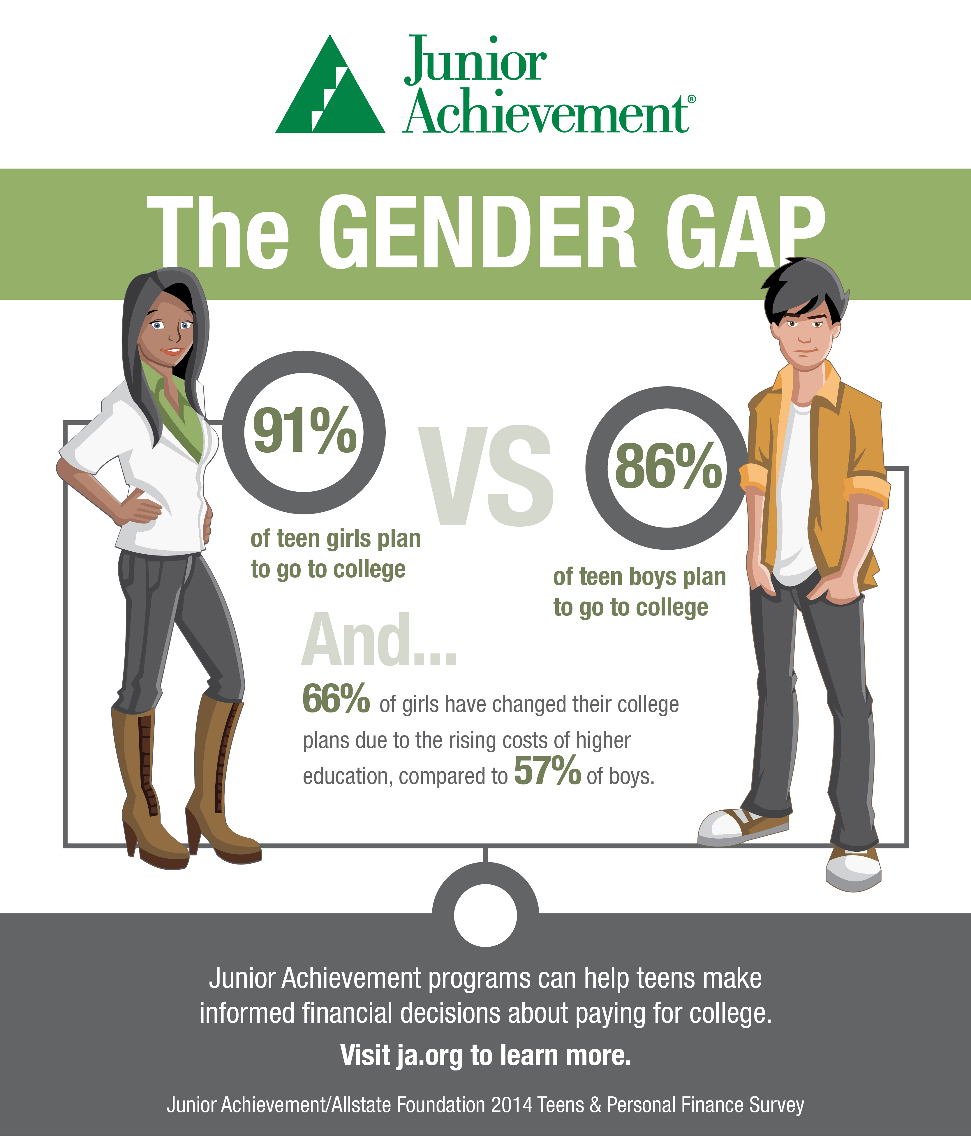 gender gap in college attendance essay The only woman in attendance was interview female students interested in science and gender and now master of silliman college.
