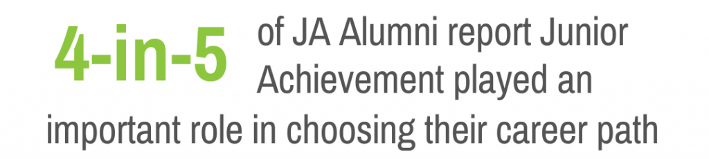 4-in-5 of JA alumni report Junior Achievement played an important role in choosing their career path.