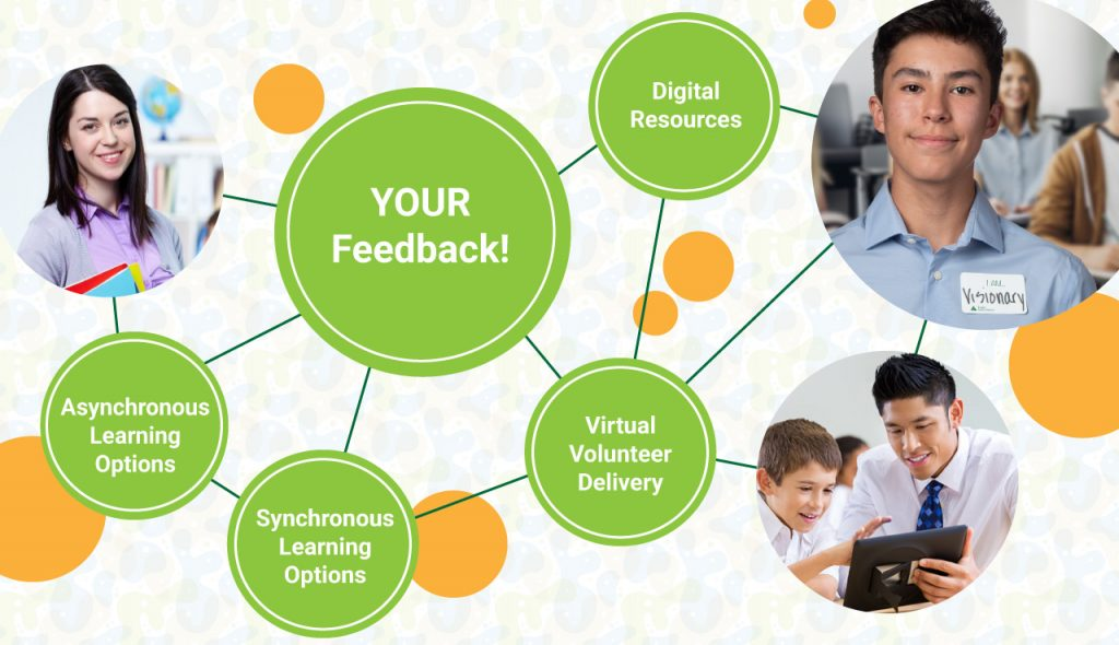 bubble map with the following: Your feedback, Synchronous learning, Asyncronous learning, digital resources, volunteer delviery.